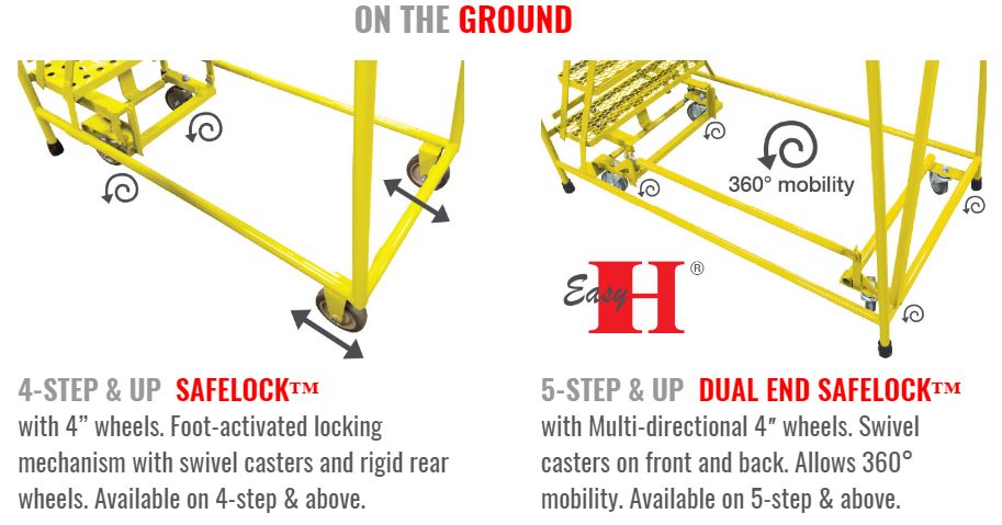 Series 2600 Heavy Duty Ladders SafeLock Caster System