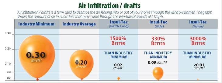 Air Infiltration / drafts