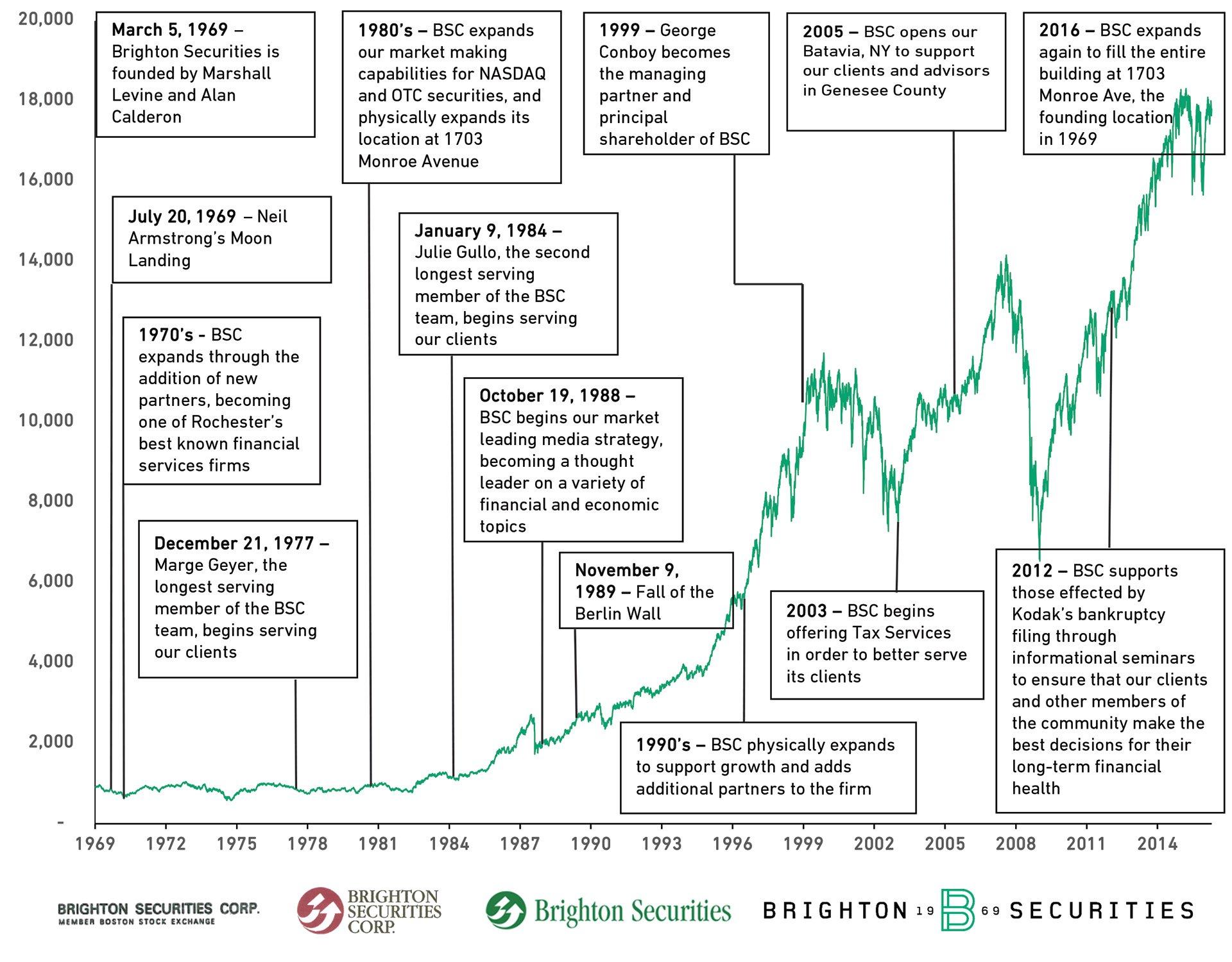 Brighton Securities History