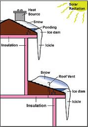 ice diagram on house