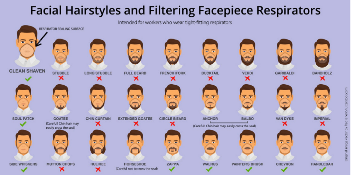 Is Your Beard a Face Mask or Respirator Killer?