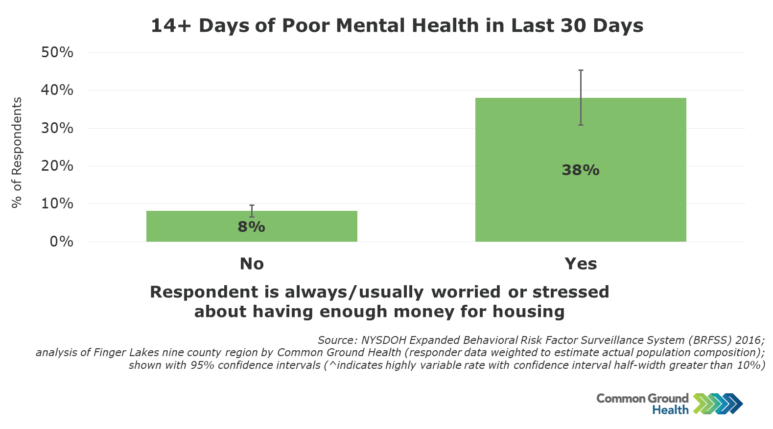 Relationship between mental health and financial stress
