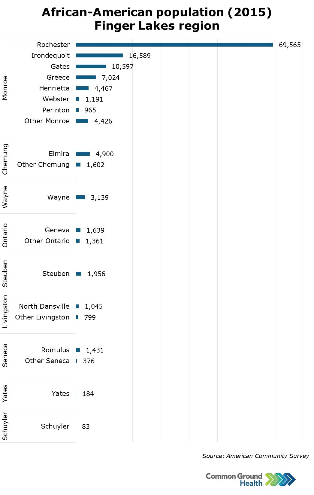 African-American Population