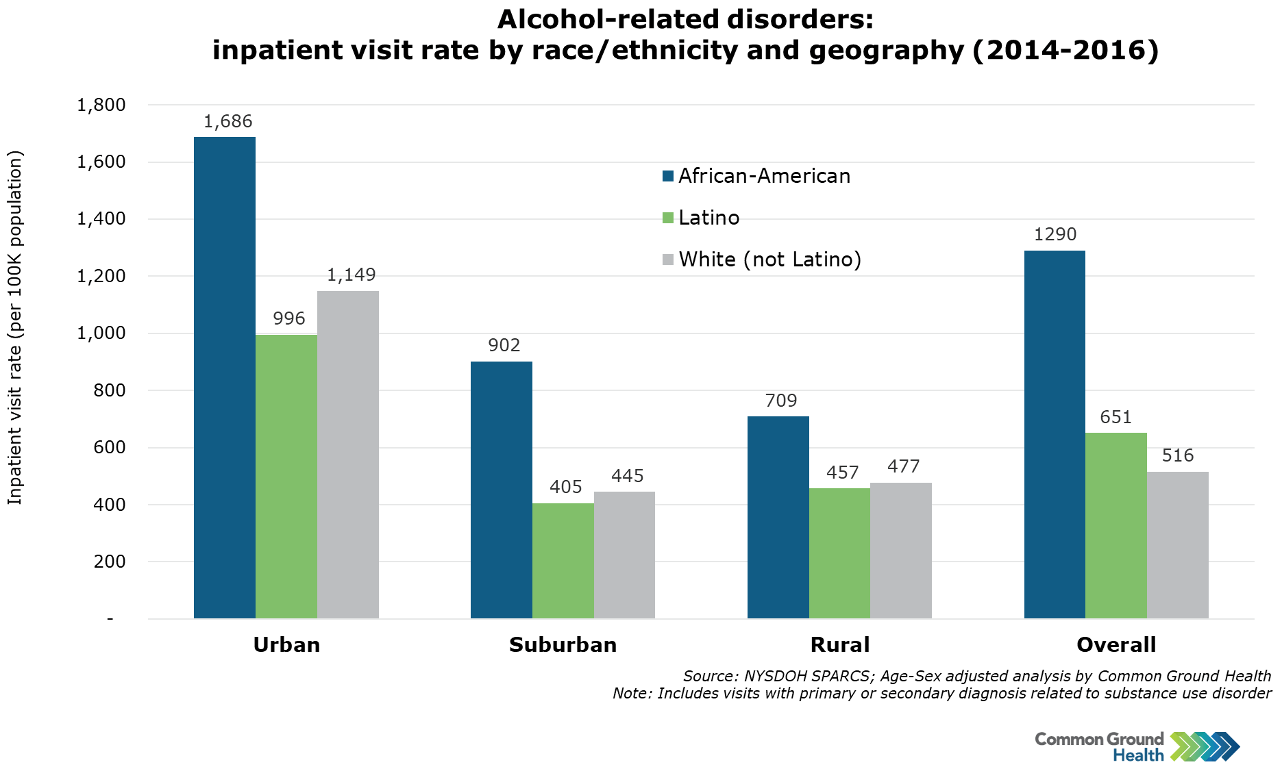 Alcohol-Related Disorders: Inpatient Visit Rate by Race/Ethnicity and Geography