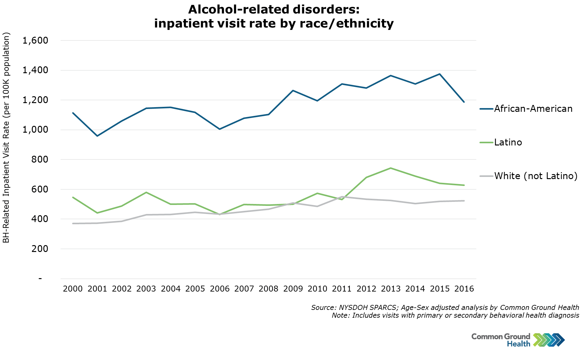 Alcohol-Related Disorders: Inpatient Visit Rate by Race/Ethnicity