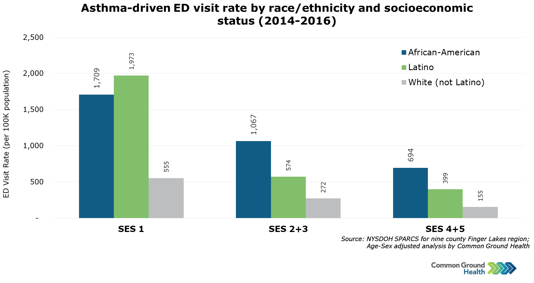 Asthma-Driven ED Visit Rate by Race/Ethnicity and Socioeconomic Status