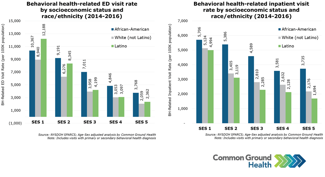 Behavioral Health-Related ED & Inpatient Visit Rate by Socioeconomic Status & Race/Ethnicity