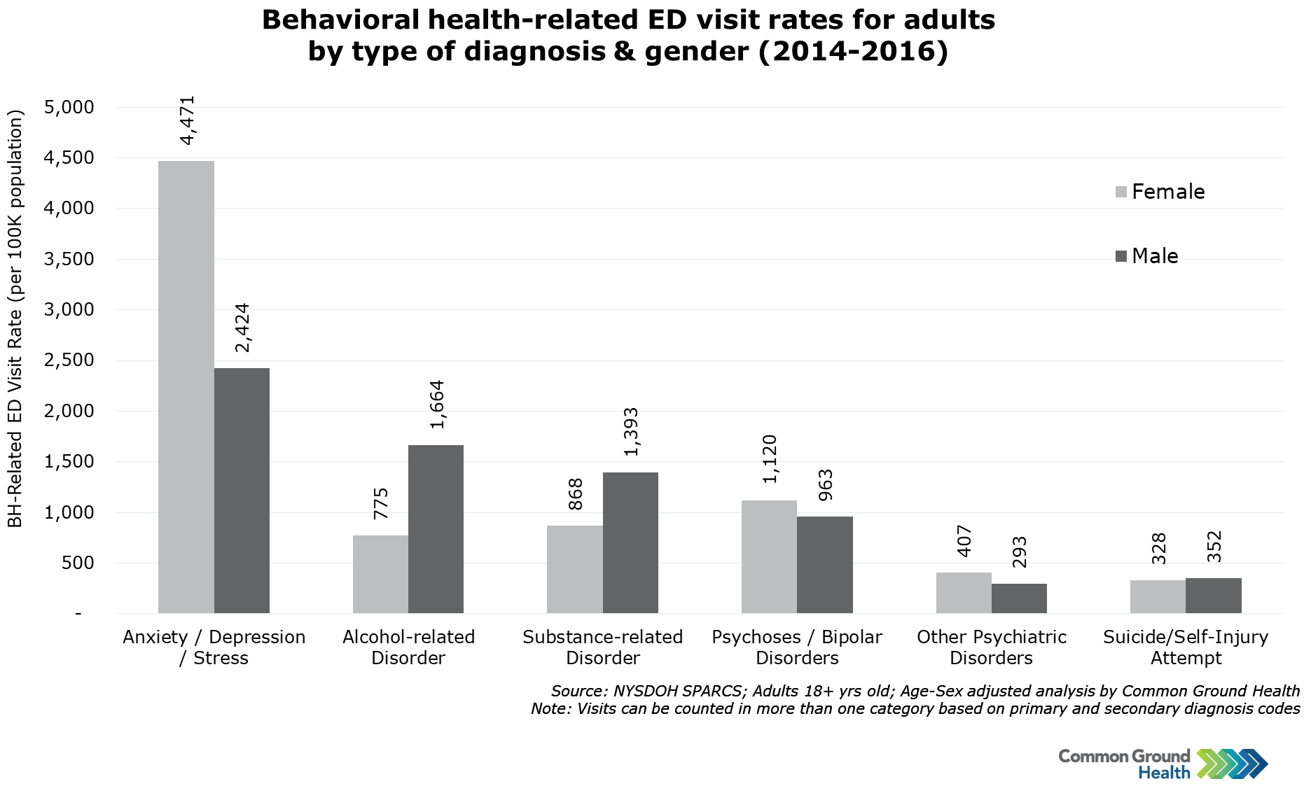Behavioral Health-Related ED Visit Rate, Diagnosis & Gender
