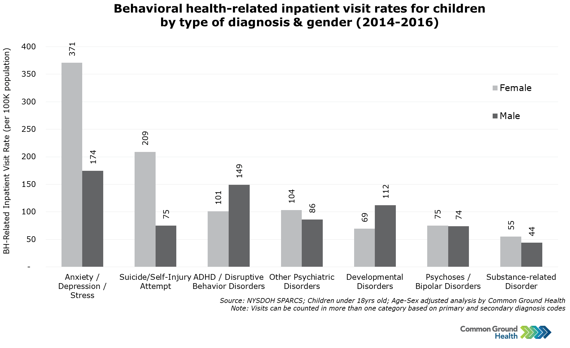 Behavioral Health-Related Inpatient Visit Rates for Children, Diagnosis & Gender