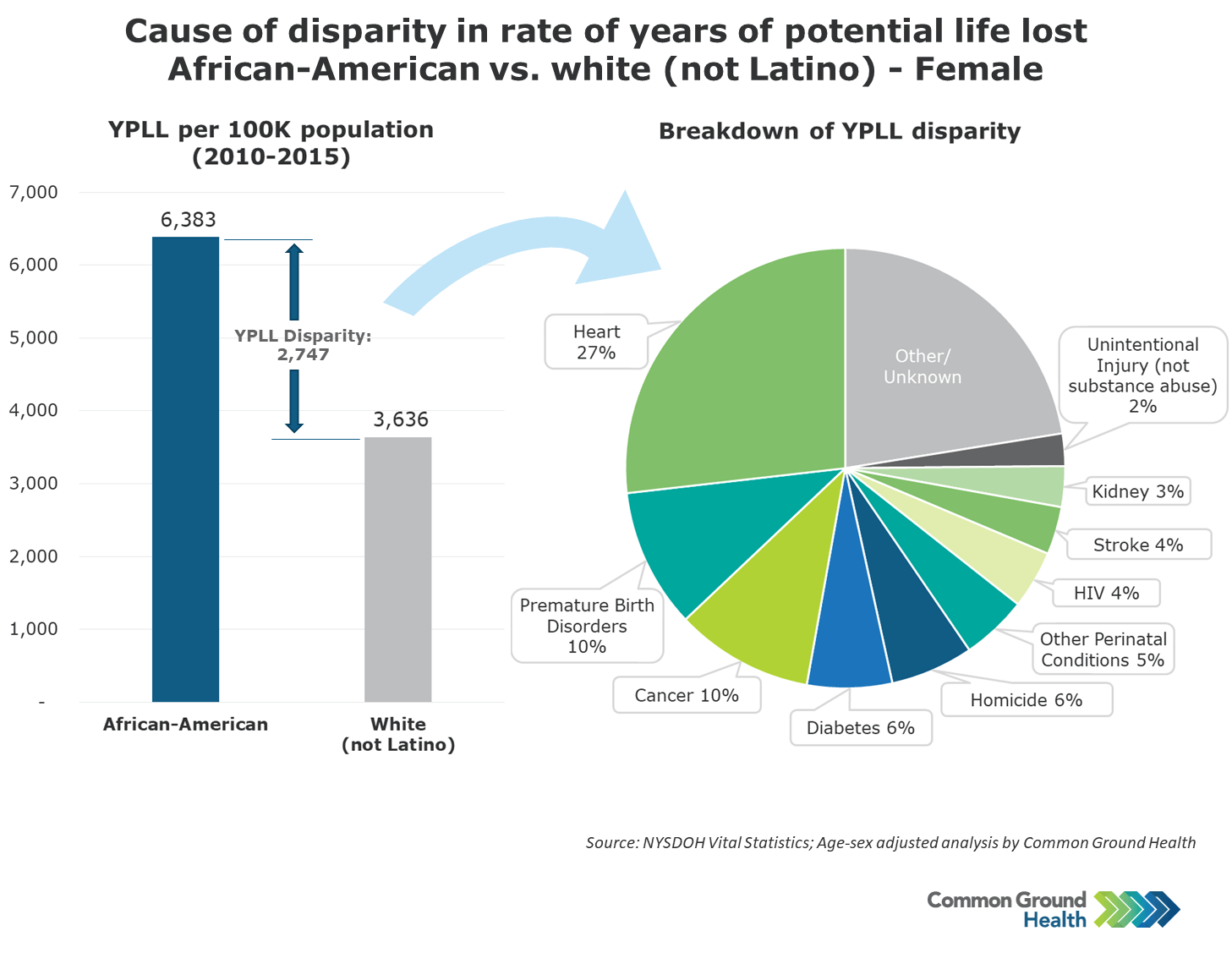 Cause of Disparity in Rate of Years of Potential Life Lost African-American vs White (not Latino), Female