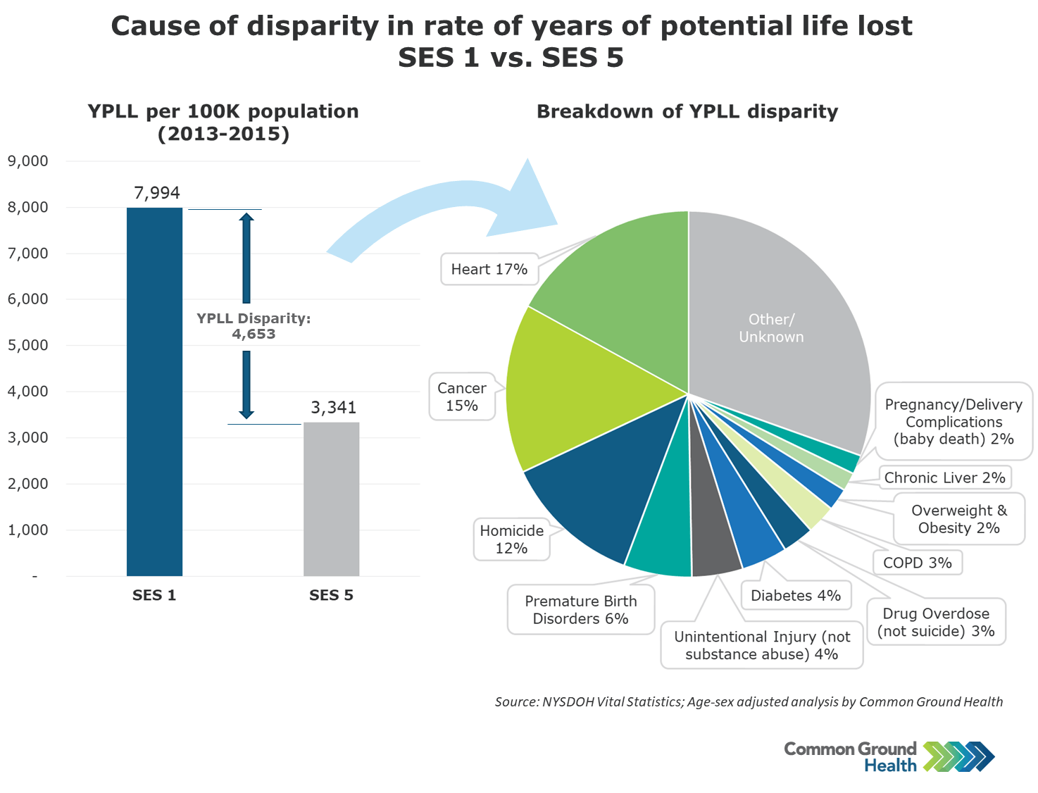 Cause of Disparity in Rate of Years of Potential Life Lost SES 1 vs SES 5