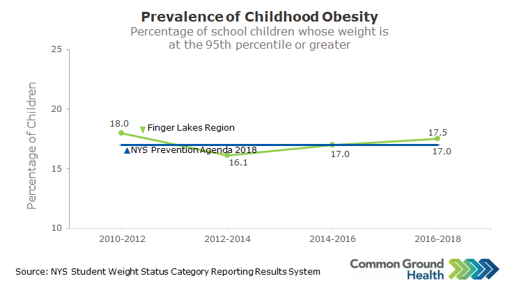 Childhood Obesity Rate (BMI ≥ 30)