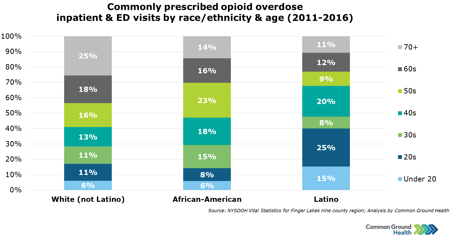 Commonly Prescribed Opioid Overdose Inpatient & ED Visits by Race/Ethnicity & Age