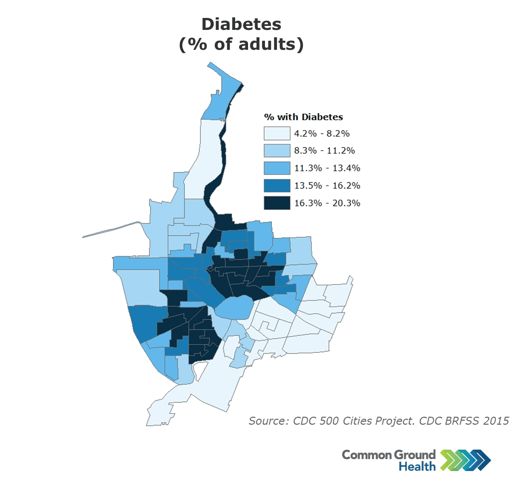 Diabetes (% of Adults)