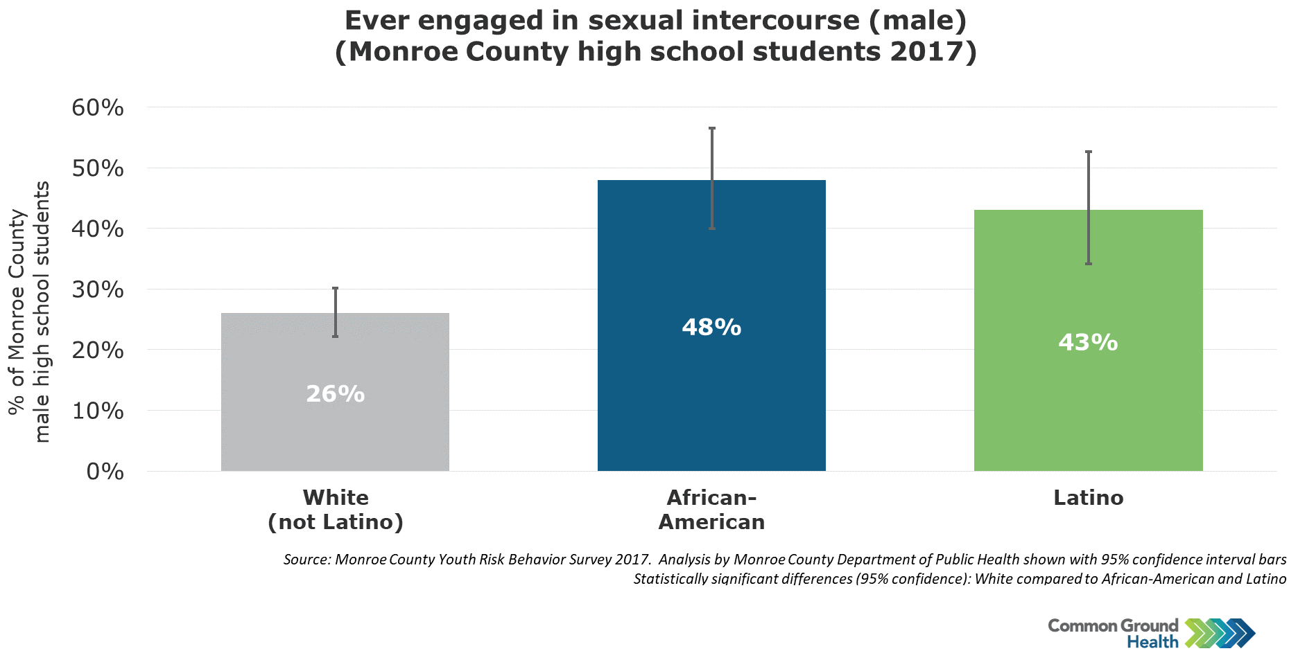 Ever Engaged in Sexual Intercourse, Males