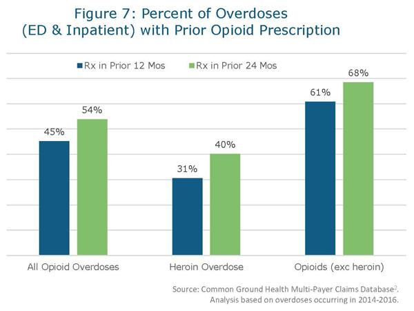 Half of opioid overdoses in the Finger Lakes associated with a pain prescription