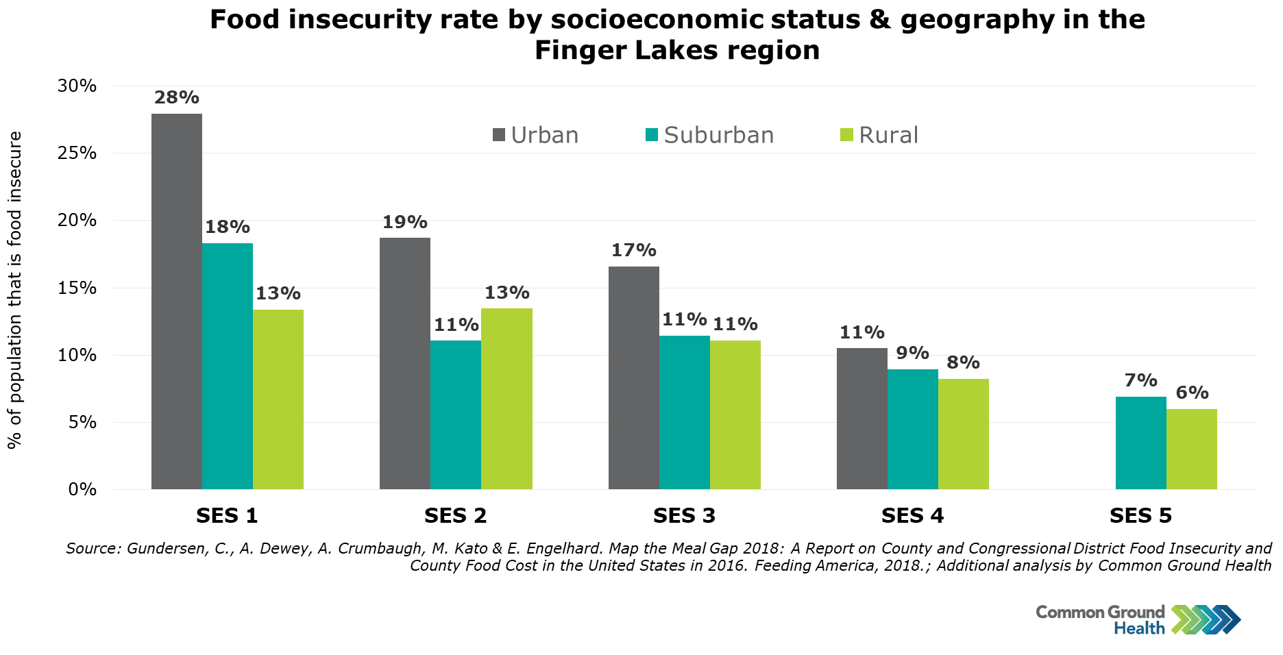 Food Insecurity by Socioeconomic Status & Geography