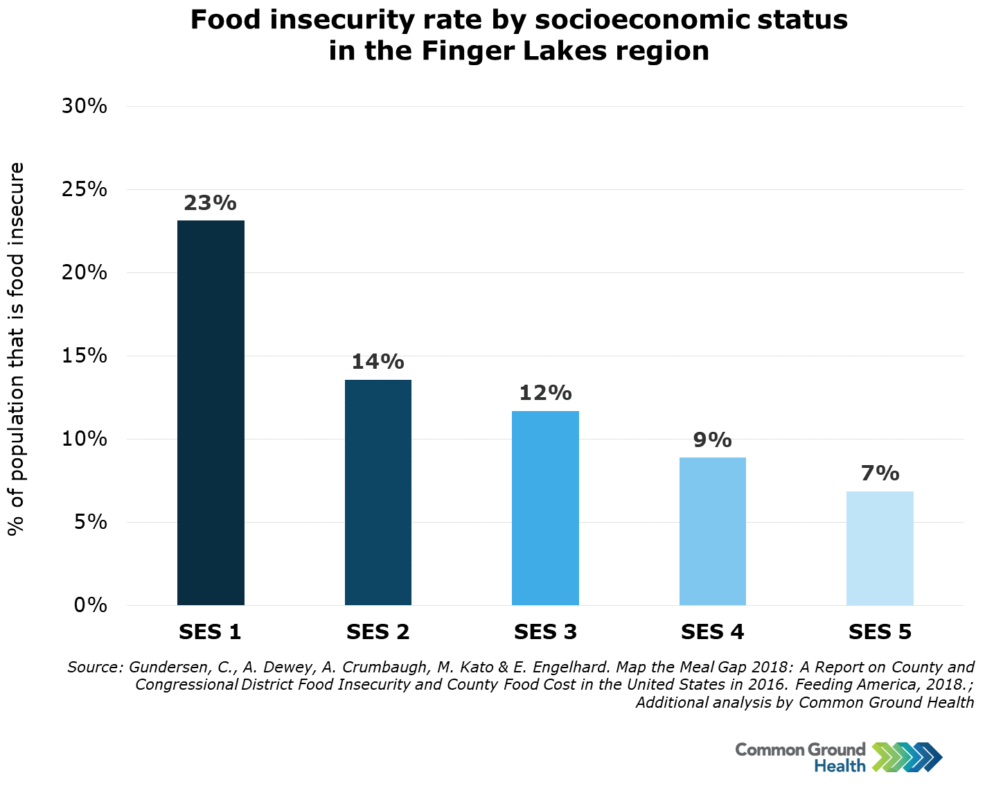 Food Insecurity by Socioeconomic Status