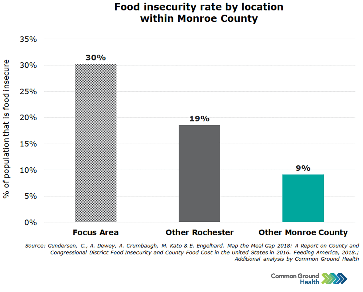 Food Insecurity Rate by Location