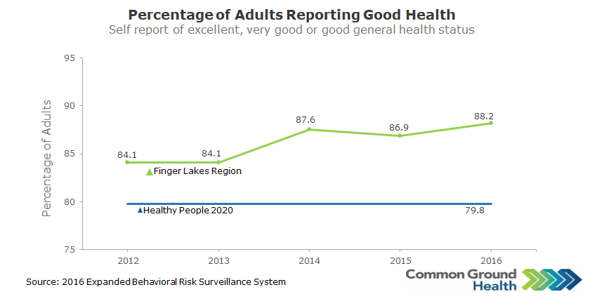 Excellent, Very Good or Good Health Rate, Self-Reported