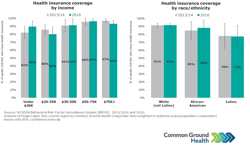 Health Insurance Coverage by Income and Race/Ethnicity