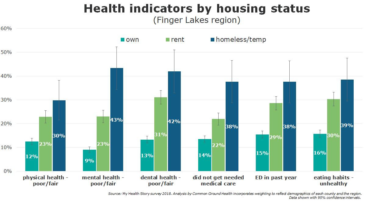 Health Indicators by Housing Status