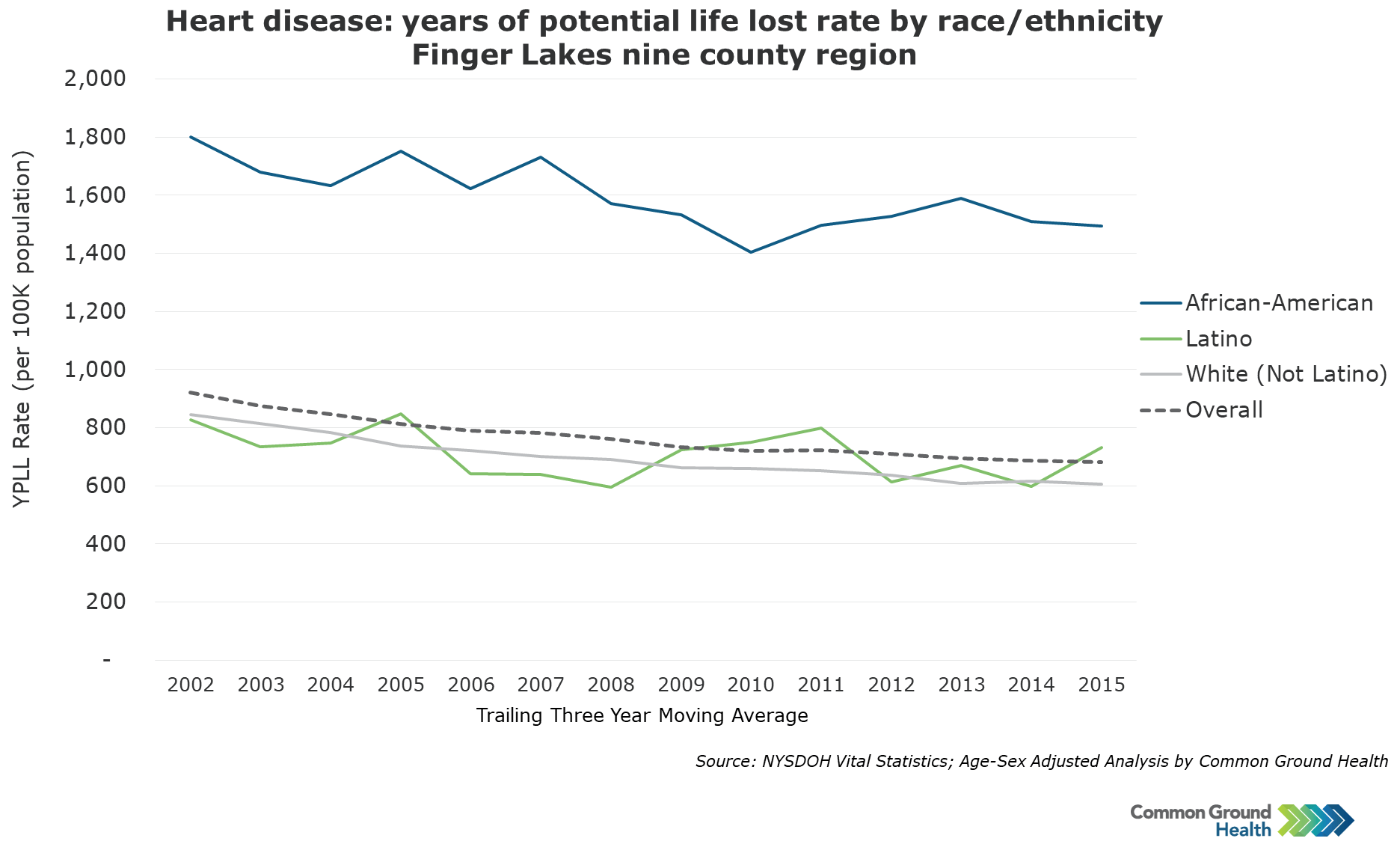 Heart Disease: Years of Potential Life Lost Rate by Race/Ethnicity