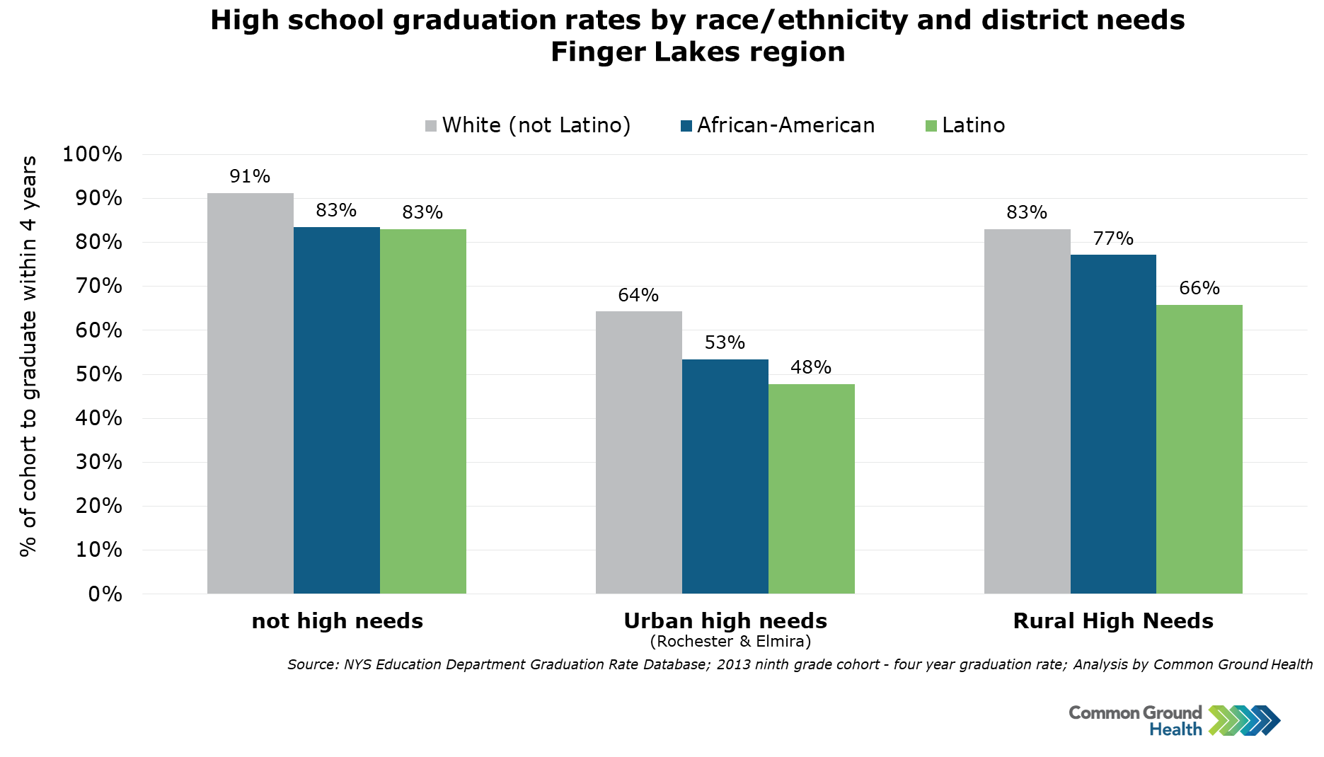 High School Graduation Rates by Race/Ethnicity and District Needs - New York Finger Lakes Region