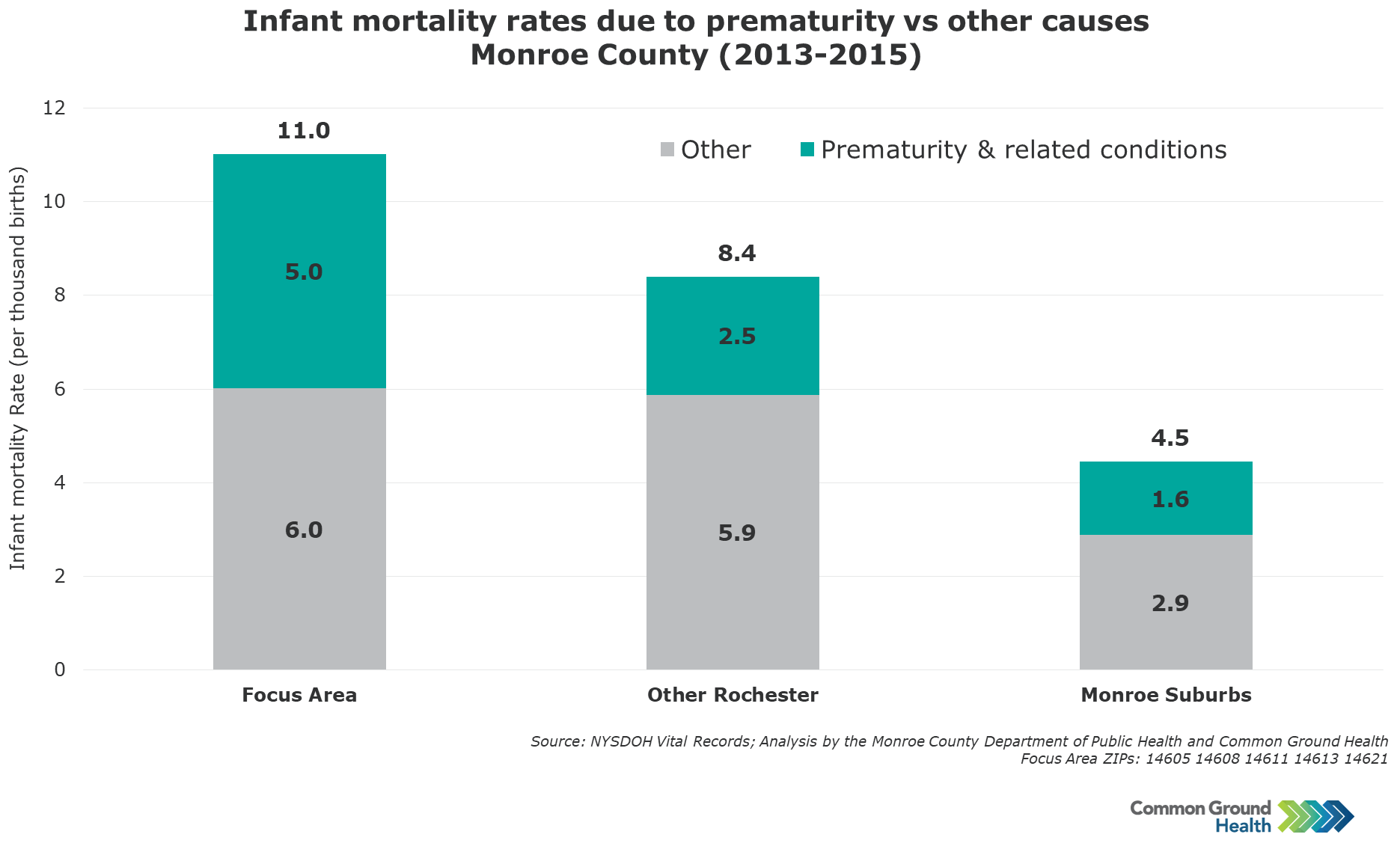 Infant Mortality Rates due to Prematurity vs Other Causes
