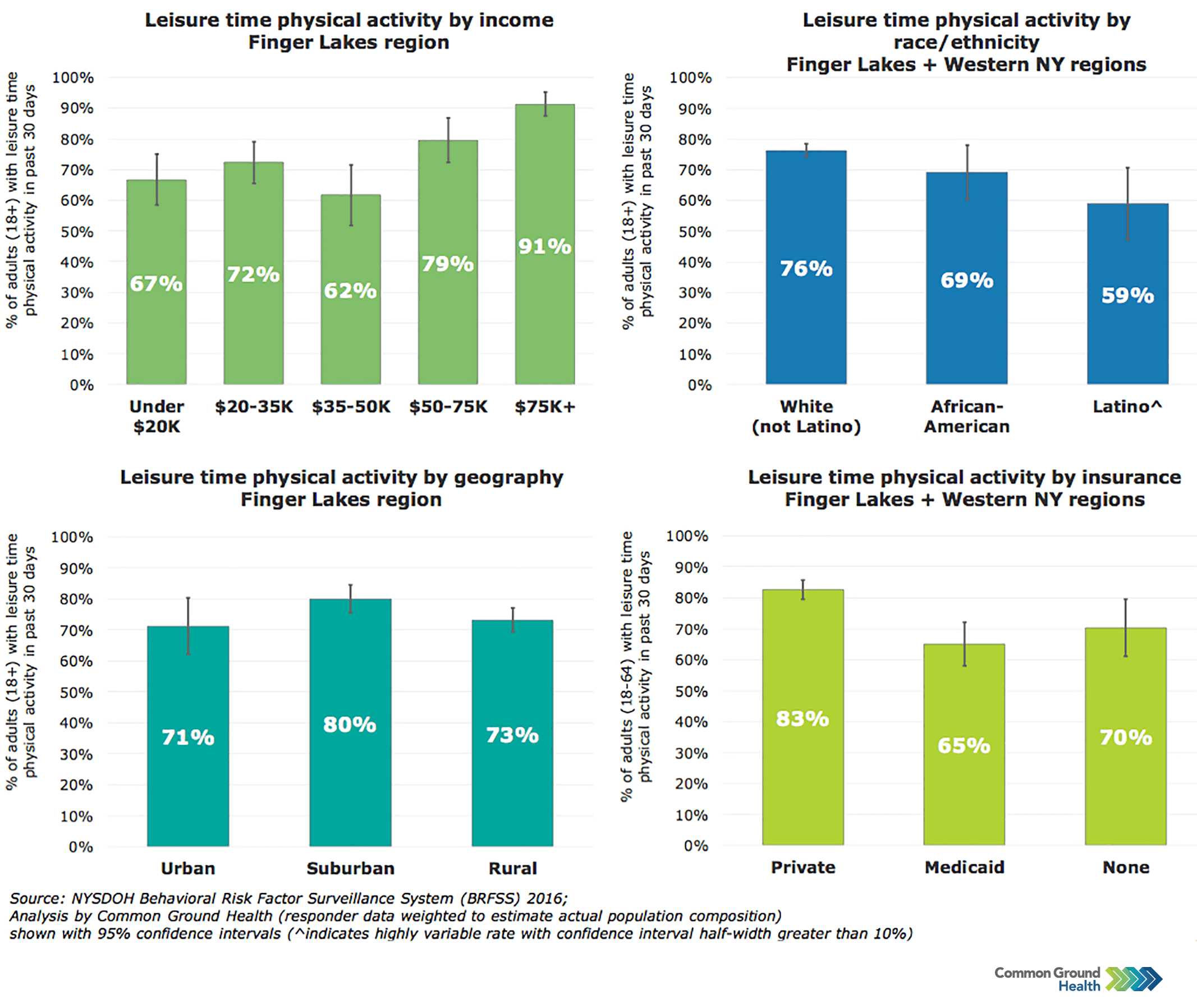 Leisure Time Physical Activity Rates