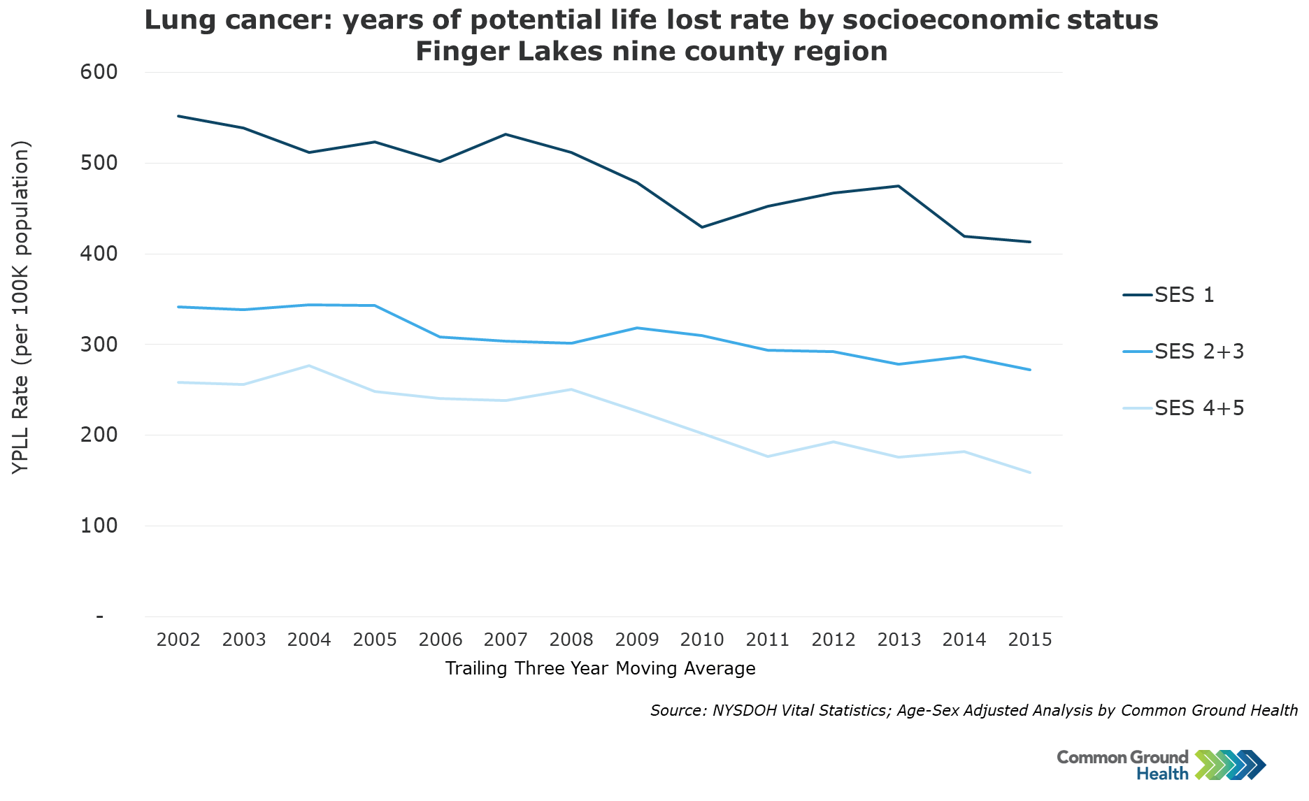 Lung Cancer: Years of Potential Life Lost Rate by Socioeconomic Status