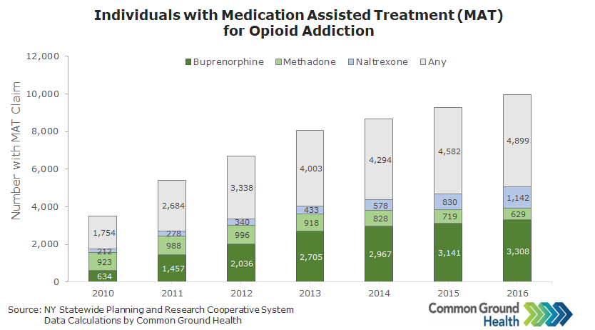 Individuals Receiving Medication Assisted Treatment (MAT) for Opioid Addiction