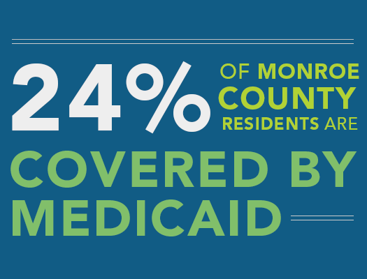 Seven numbers to know about Medicaid in our region