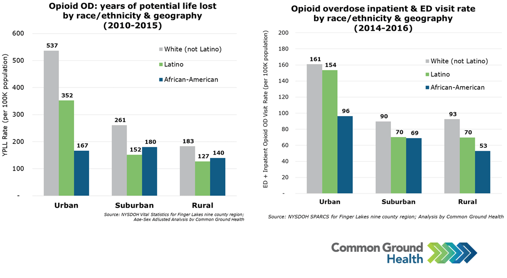 Opioid Overdose Rates by Race/Ethnicity and Geography