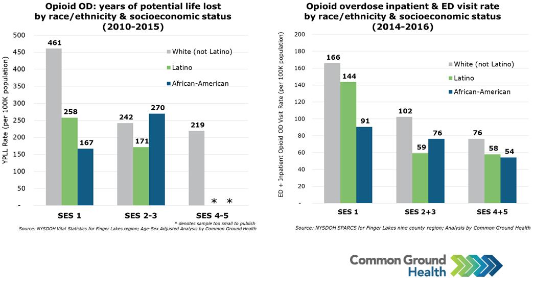 Opioid Overdose Rates by Race/Ethnicity and Socioeconomic Status