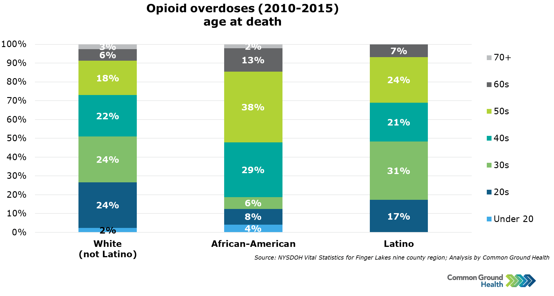 Opioid Overdoses, Age at Death