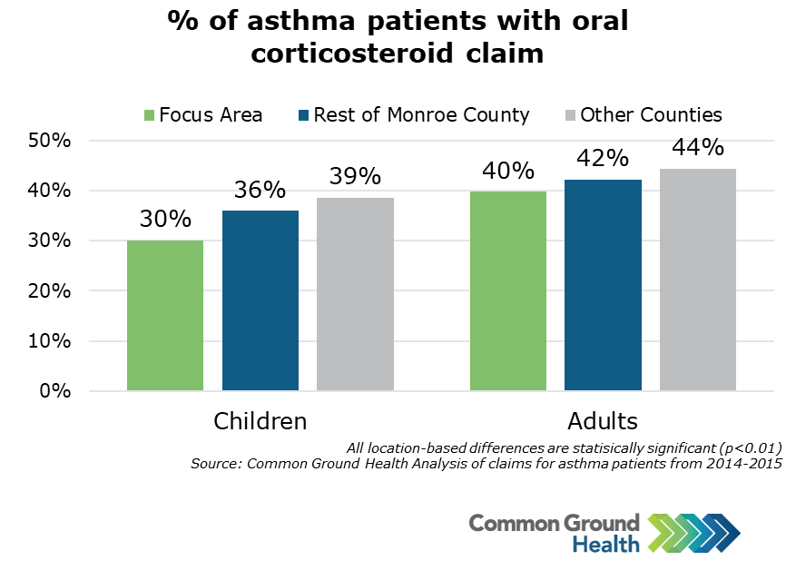 Percent of Asthma Patients with Oral Corticosteroid Claim