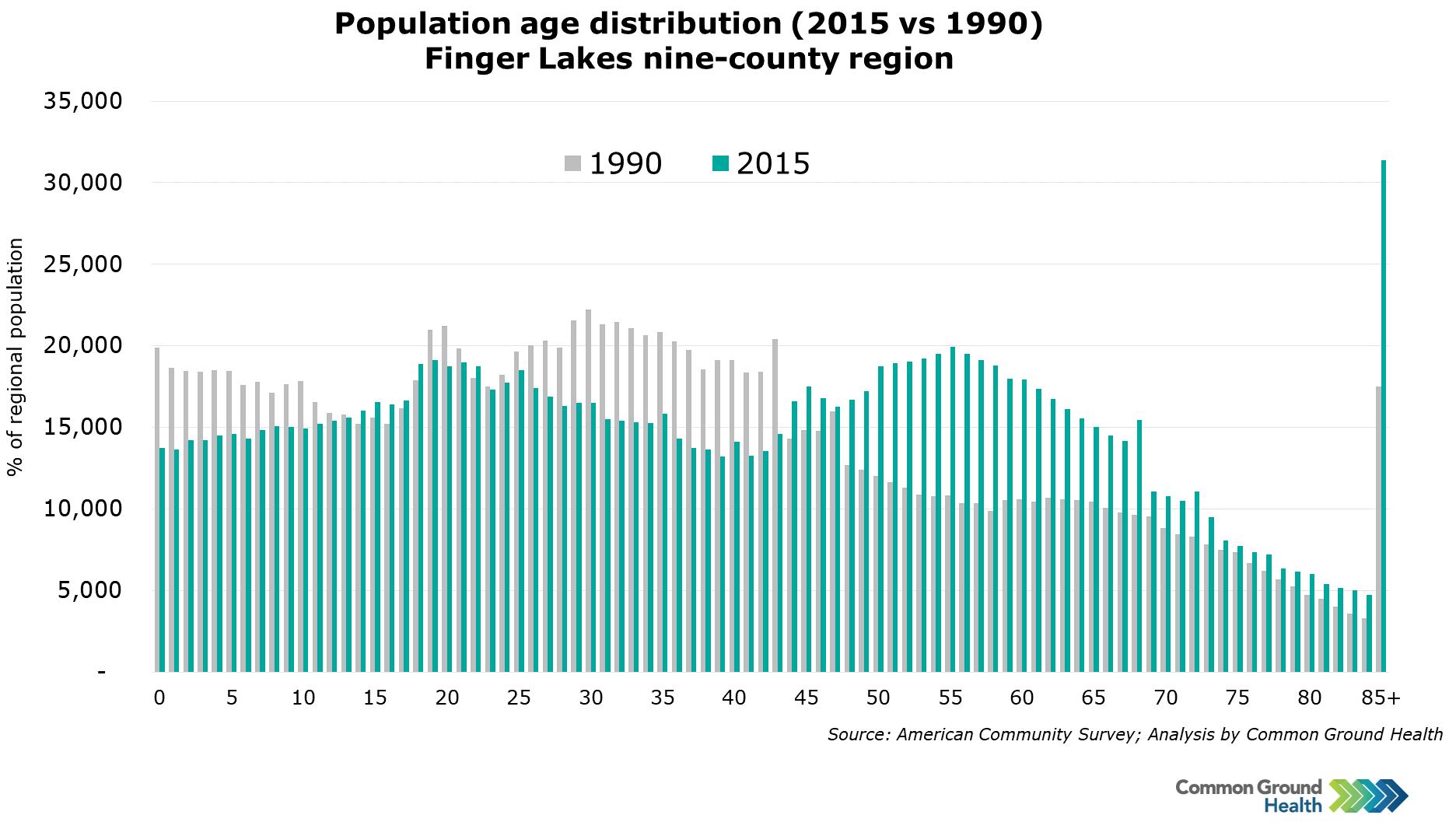 Population Age Distribution