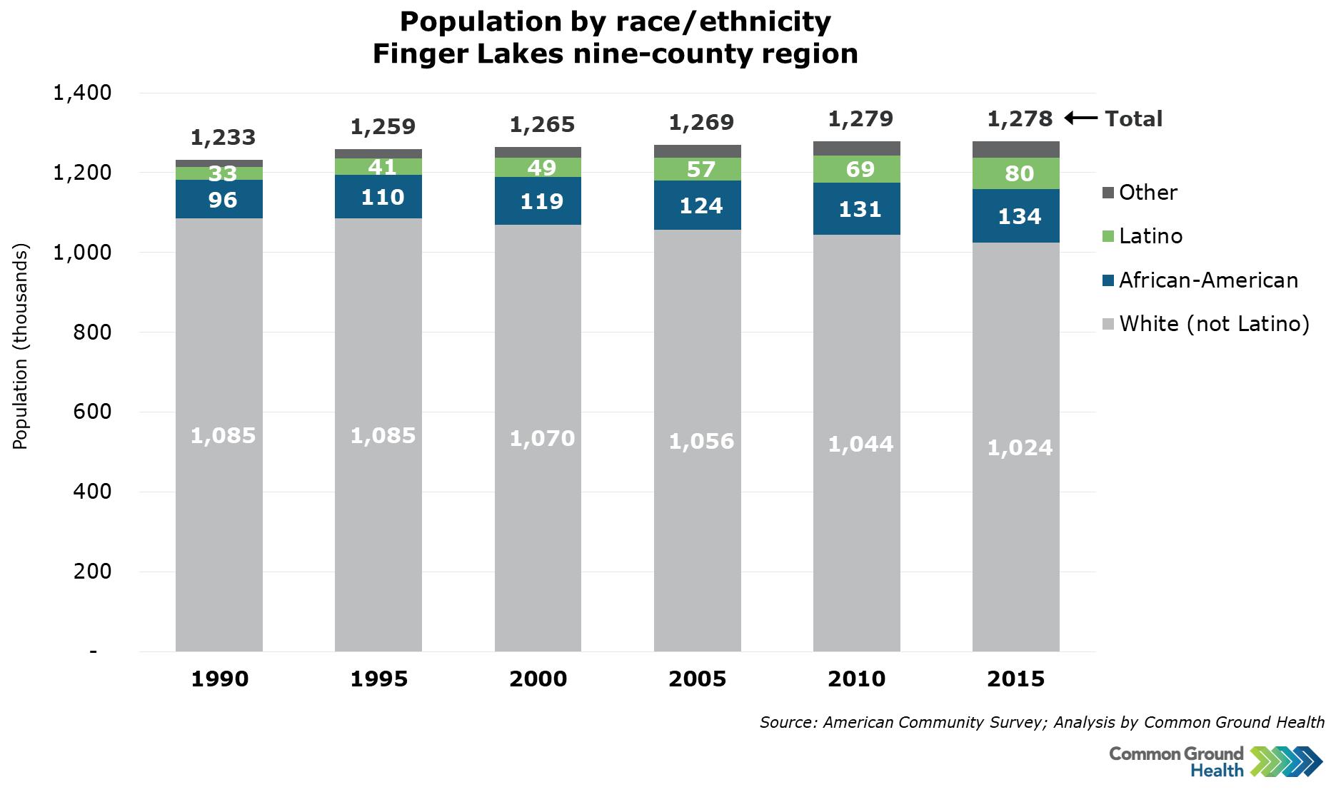 Population by Race/Ethnicity