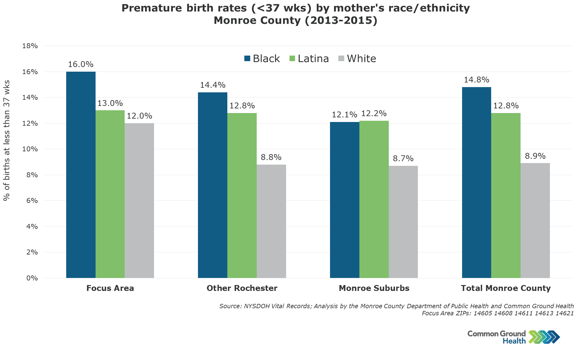 Premature Birth Rates (<37 weeks) by Mother's Race/Ethnicity