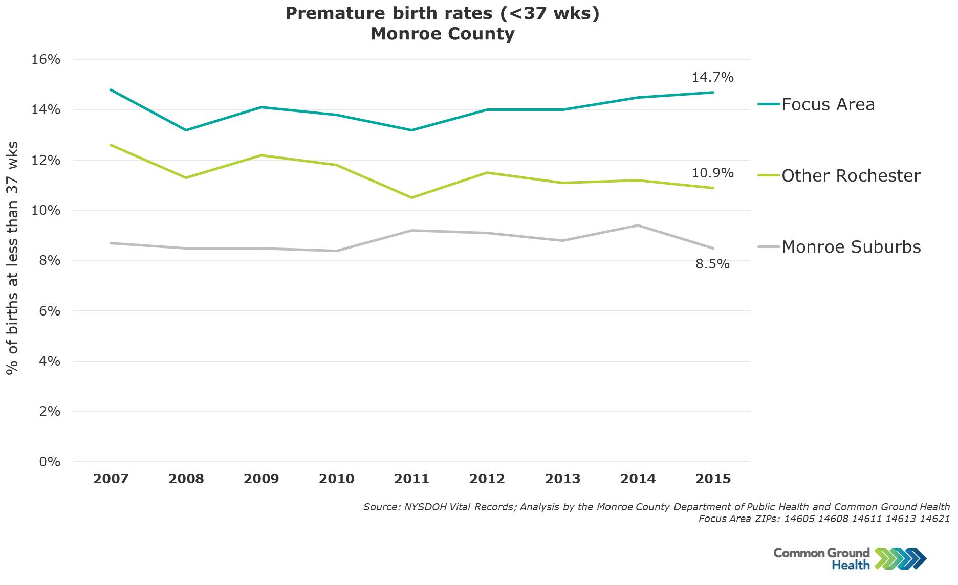 Premature Birth Rates (<37 weeks)