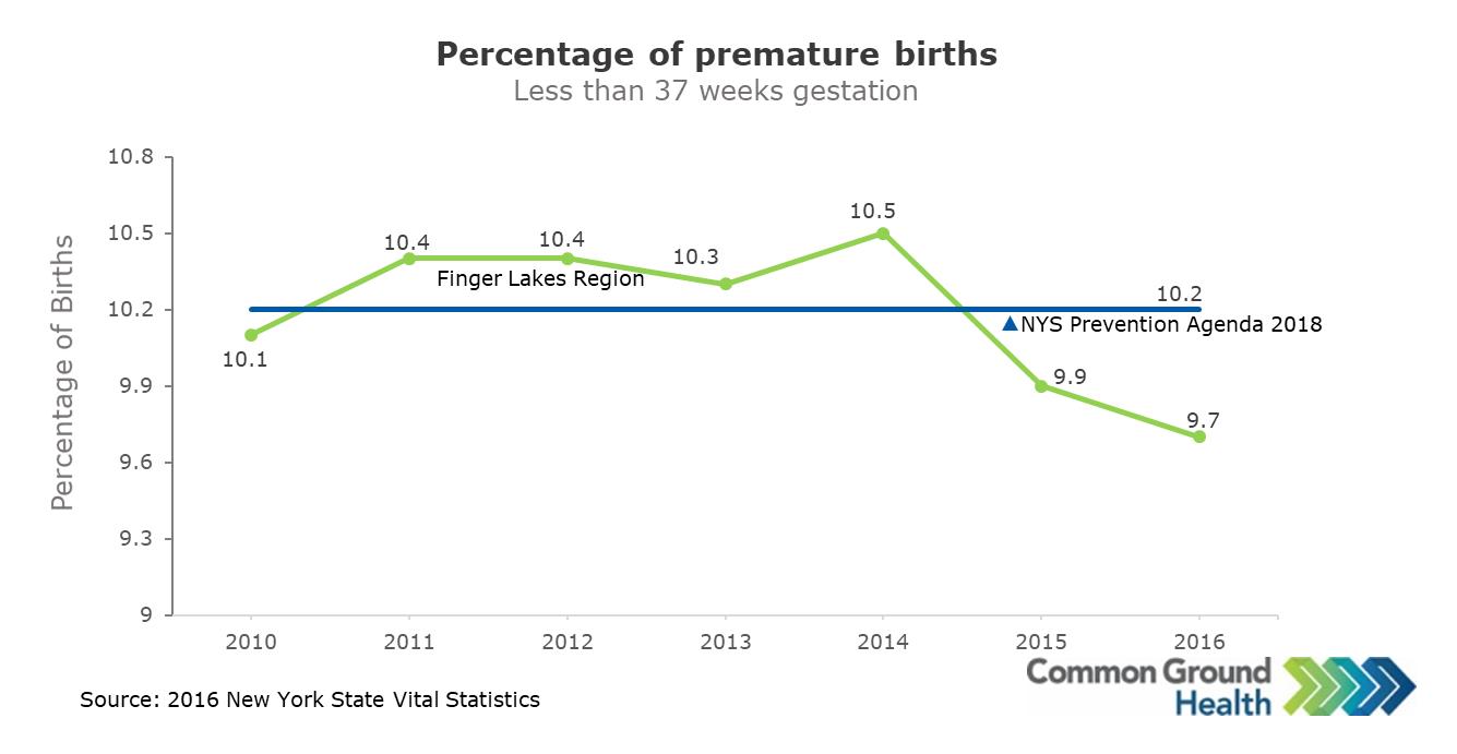Premature Birth Rate (<37 weeks)