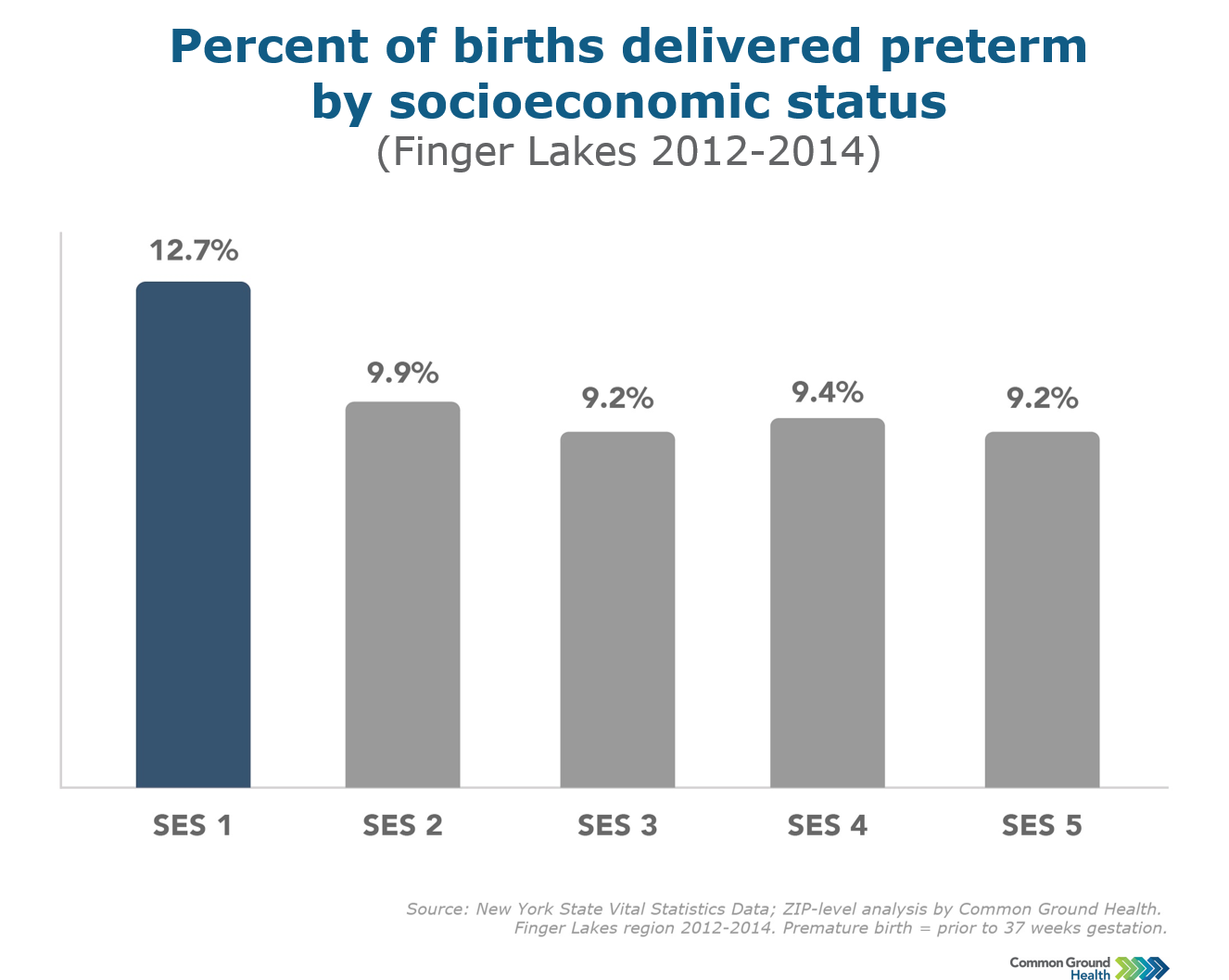 Preterm Birth Rates and Socioeconomic Status