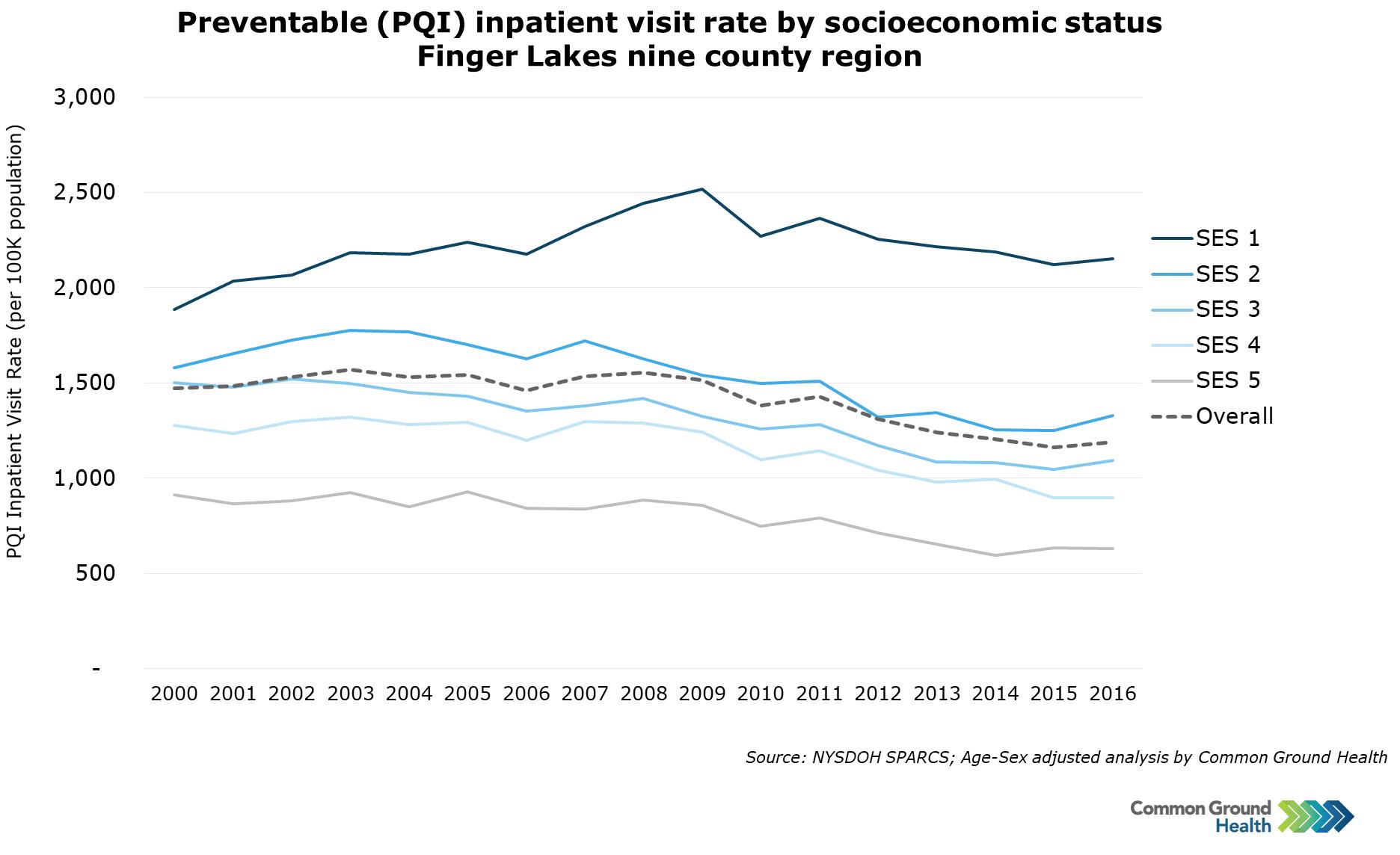 Preventable (PQI) Inpatient Visit Rates by Socioeconomic Status