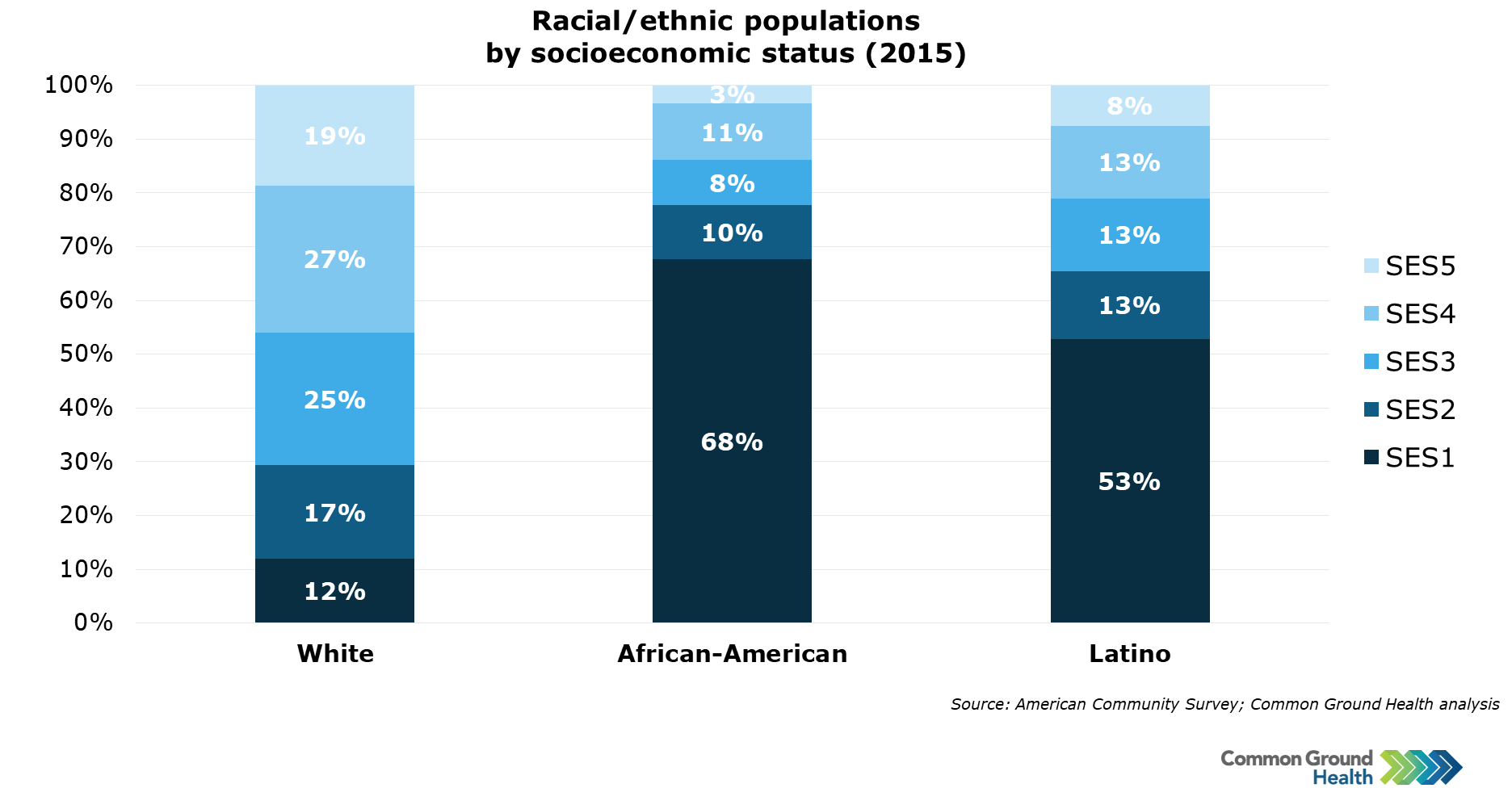 Racial/Ethnic Populations by Socioeconomic Status