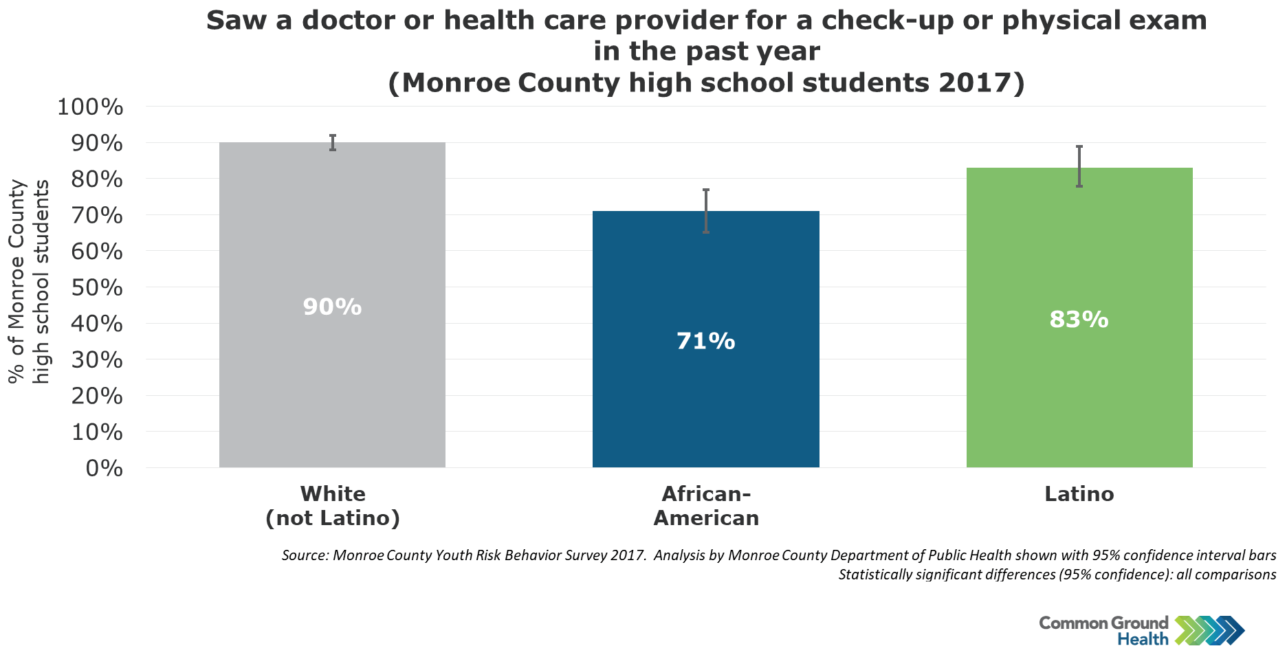 High School Students With a Check-up in the Past Year