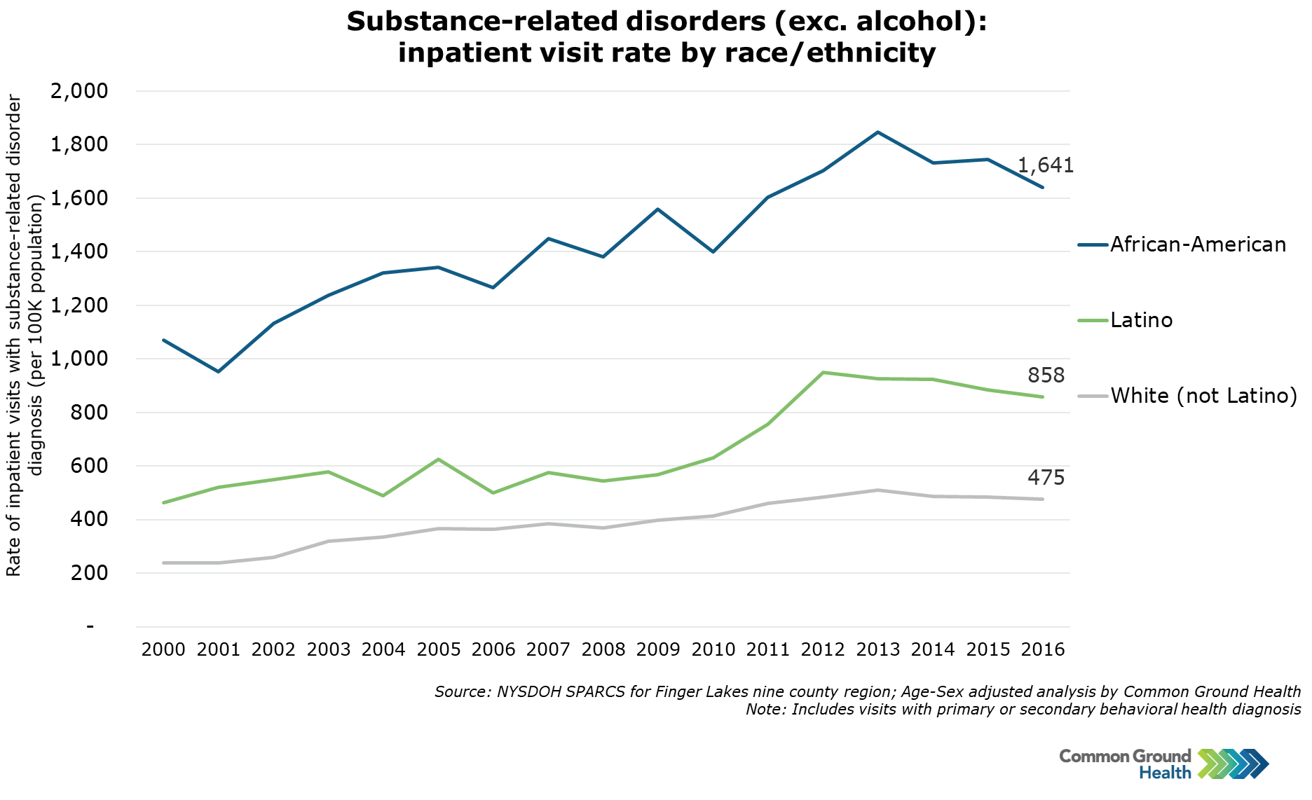 Substance-Related Disorders (exc. Alcohol): Inpatient Visits by Race/Ethnicity