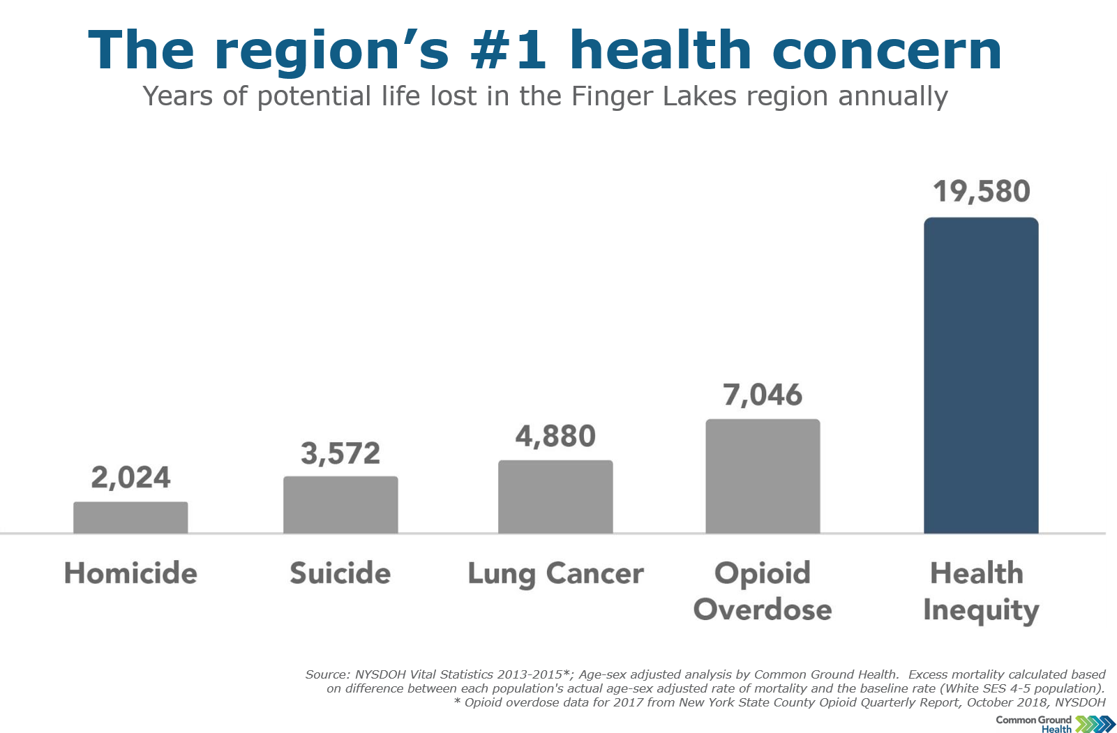 Health Inequity Causes Premature Death