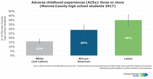 Adverse Childhood Experiences (ACES): Three or More