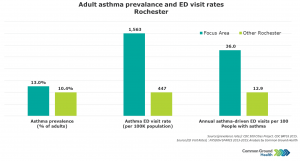 Asthma-Driven Emergency Department Visit Rates